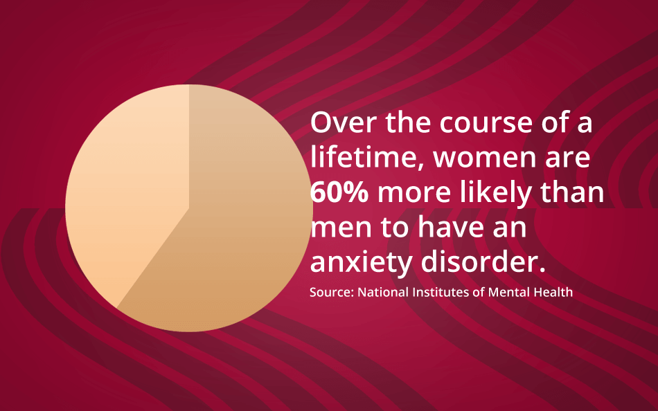Over the course of a lifetime, women are 60% more likely than men to have an anxiety disorder. Source: National Institutes of Mental Health