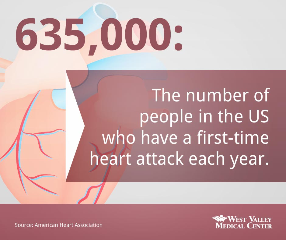 635,000 people in the US have a first-time heart attack each year.
